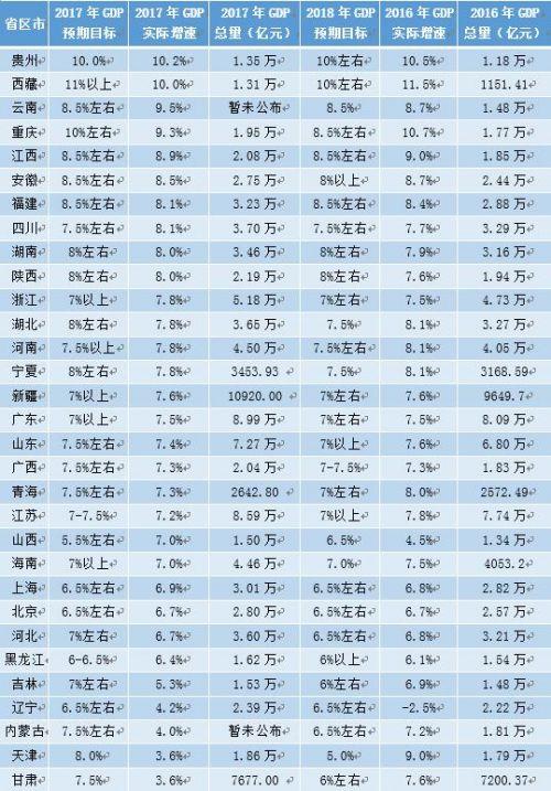 来源:各省区市统计局、政府工作报告 制表 马丽娅31省区市GDP数据一览